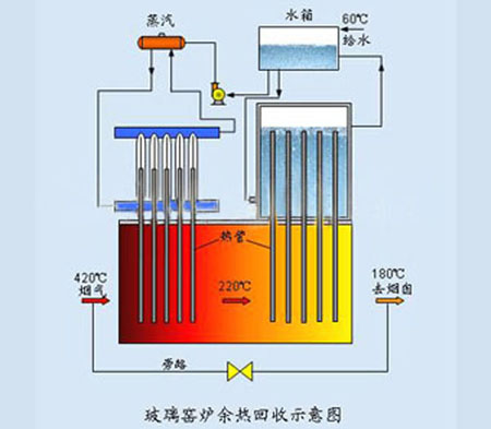 余热回收系统